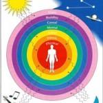 Menyembuhkan Diri Sendiri (Self Healing) Dengan Terapi Energi