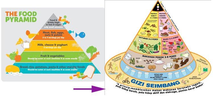 Pola Makan Sehat | pedoman umum gizi seimbang | Kabarsehat.com